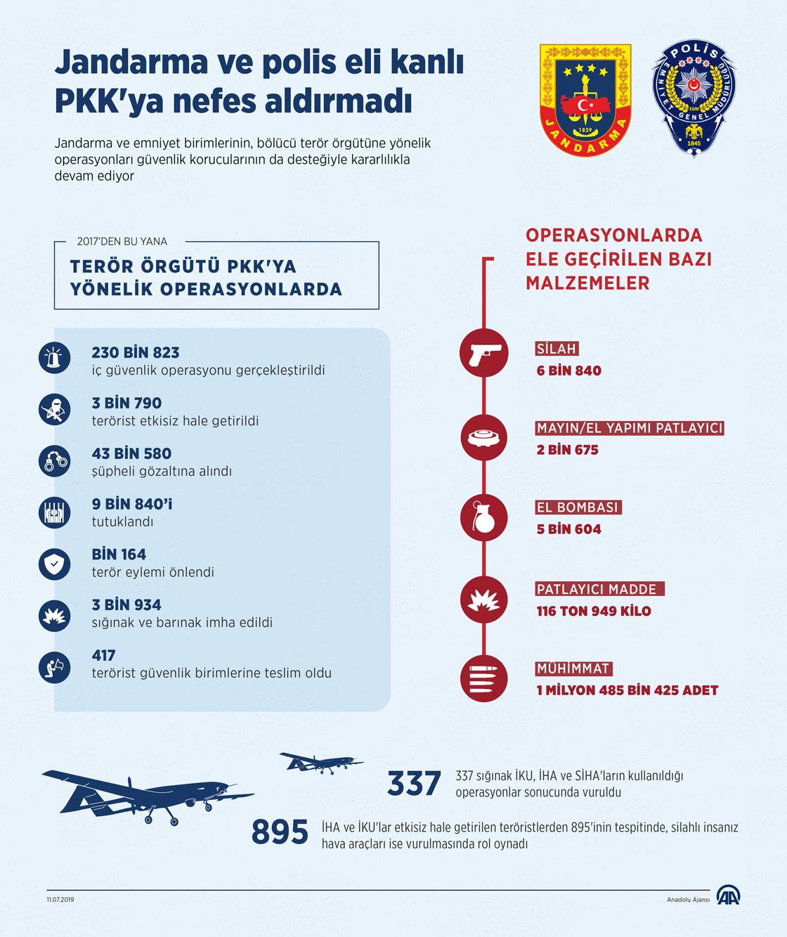 Jandarma ve polis eli kanlı PKK'ya nefes aldırmadı